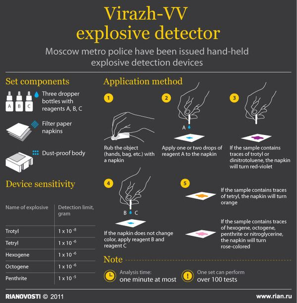 Virazh-VV explosive detector - Sputnik International