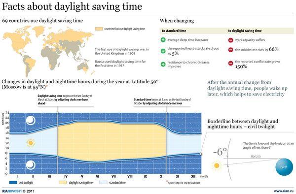 Facts about daylight saving time - Sputnik International