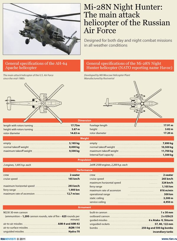 Mi-28N Night Hunter: The main attack helicopter of the Russian Air Force - Sputnik International
