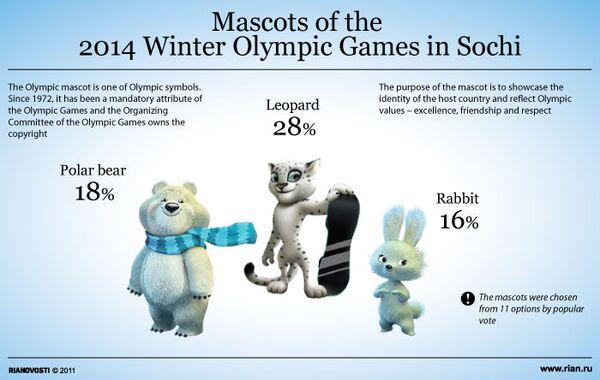 Mascots of the Winter Olympics in Sochi - Sputnik International