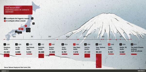 The deadliest earthquakes in Japan's history - Sputnik International