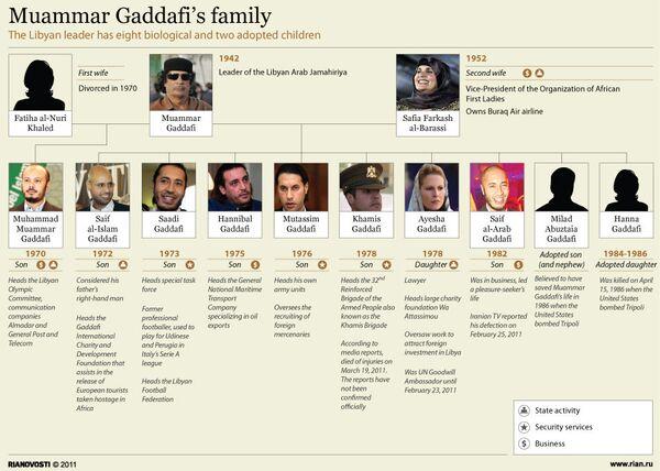 Family of Libyan leader Muammar Gaddafi - Sputnik International