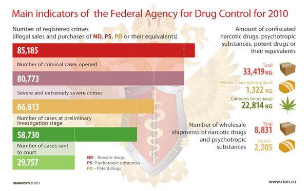 Main indicators of the Federal Agency for Drug Control for 2010 - Sputnik International