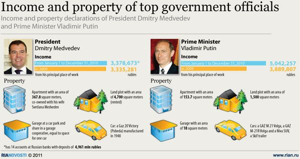 Income and property of top government officials - Sputnik International