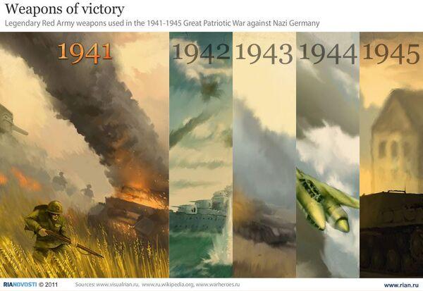 Weapons of victory - Sputnik International