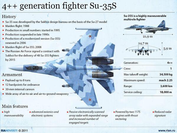 4++ generation fighter Su-35S - Sputnik International