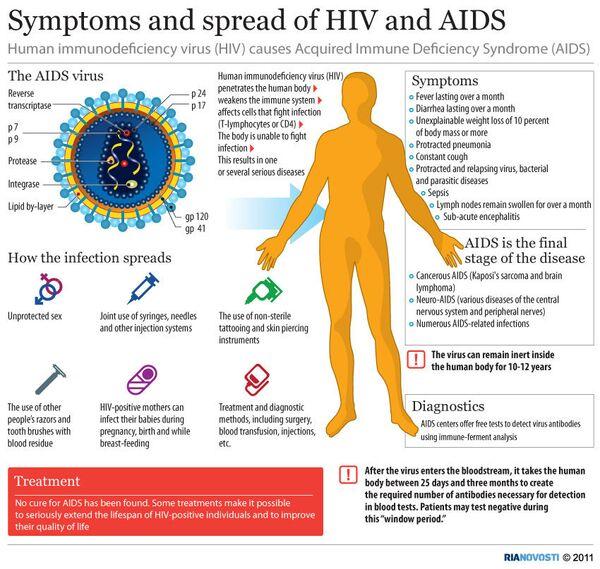 Symptoms and spread of HIV and AIDS - Sputnik International