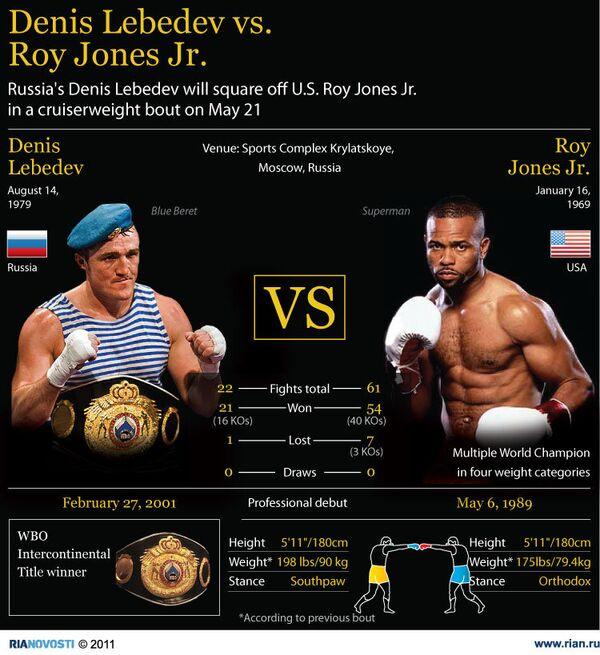 Denis Lebedev vs. Roy Jones Jr. - Sputnik International