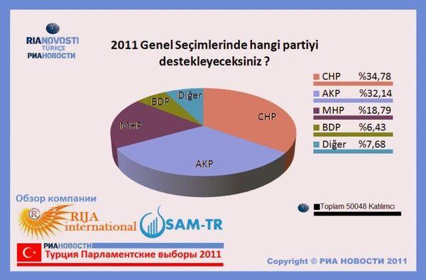 The results of the poll ahead of Turkey's general election using RIA Novosti's brand - Sputnik International