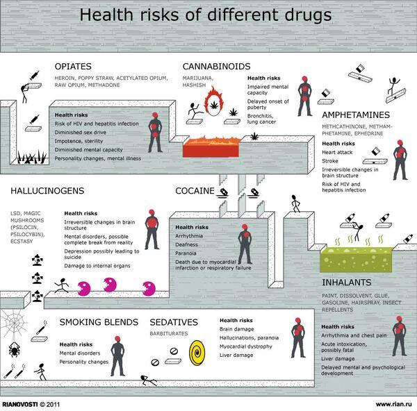 Health risks of different drugs - Sputnik International