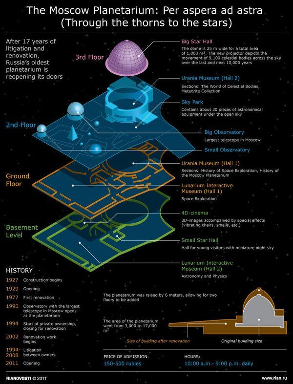 The Moscow Planetarium  - Sputnik International