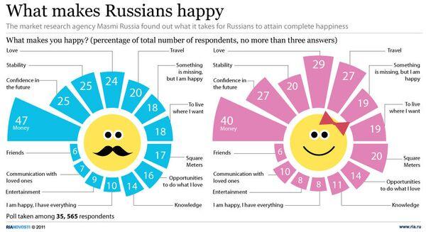 What makes Russians happy - Sputnik International