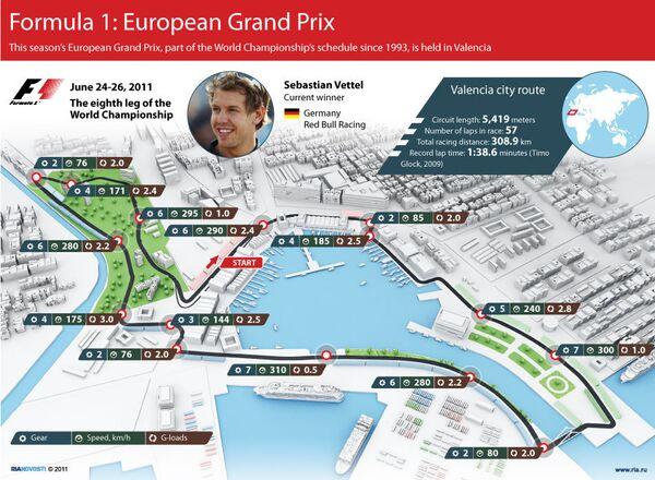 Formula 1: European Grand Prix - Sputnik International