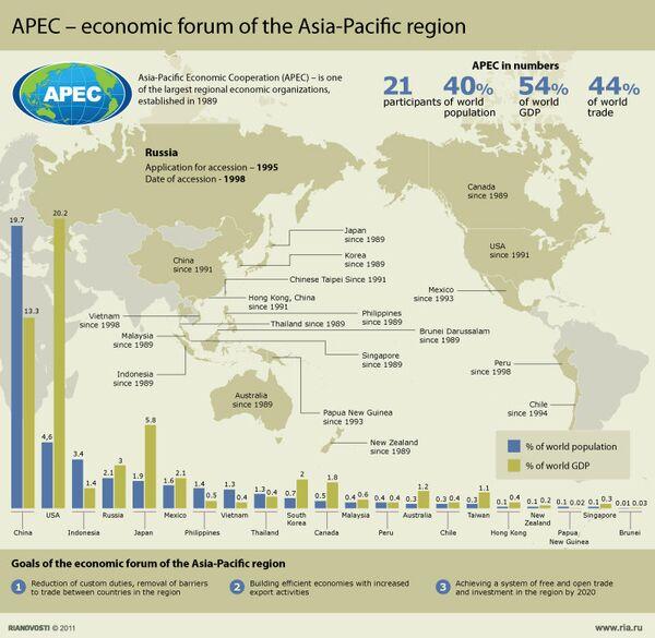 APEC - economic forum of the Asia-Pacific region - Sputnik International