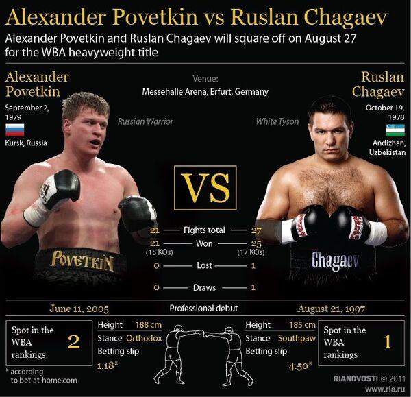 Alexander Povetkin vs Ruslan Chagaev  - Sputnik International
