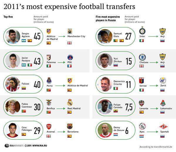 2011's most expensive football transfers - Sputnik International