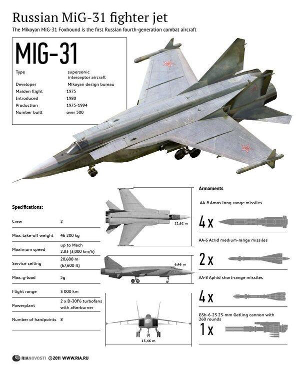 Russian MiG-31 Fighter Jet - Sputnik International