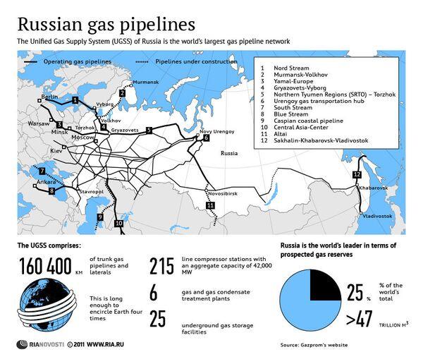 Russian gas pipelines - Sputnik International