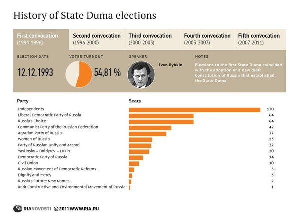 History of State Duma elections in Russia - Sputnik International