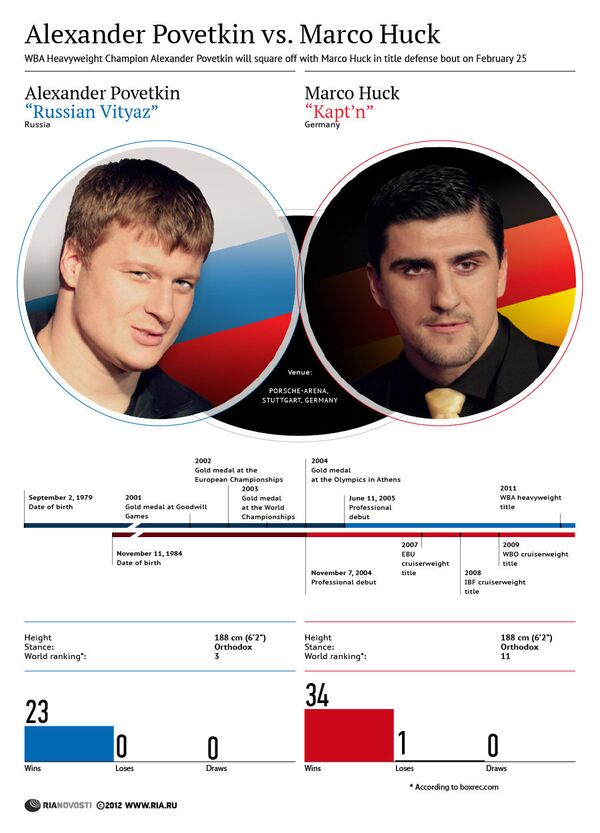 Alexander Povetkin vs. Marco Huck - Sputnik International