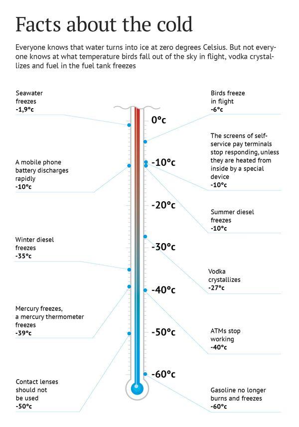 Facts about the cold - Sputnik International