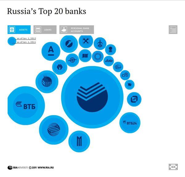 Russia's Largest Banks - Sputnik International