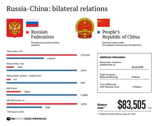 Russia and China: bilateral relations - Sputnik International