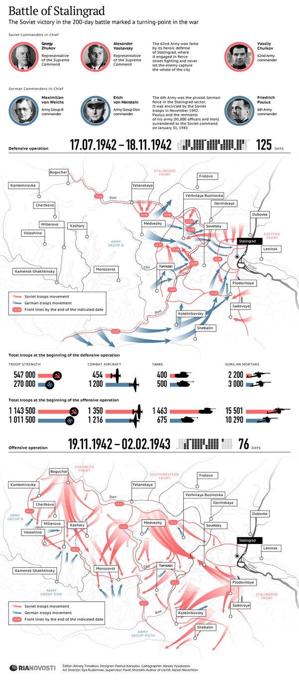 Battle of Stalingrad - Sputnik International