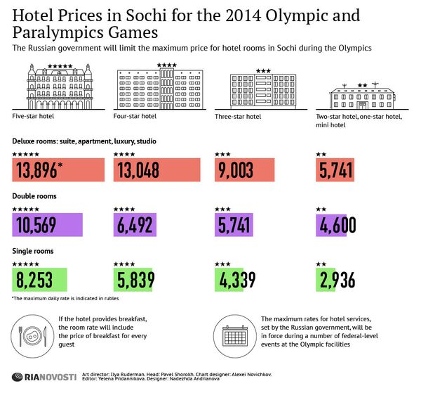 Hotel Prices in Sochi for the 2014 Olympic and Paralympics Games - Sputnik International