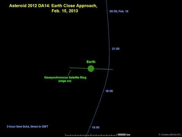 Asteroid 2012 DA14 Passes Earth - Sputnik International