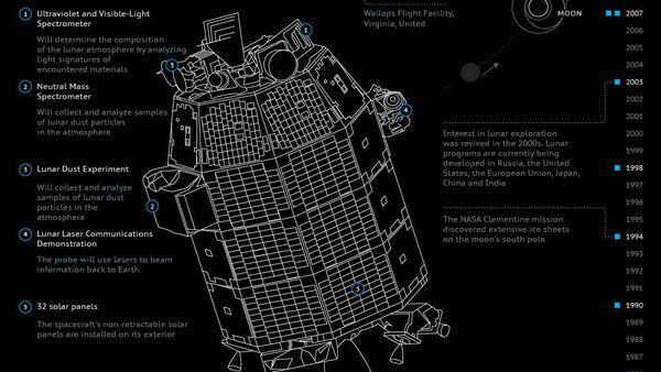 NASA's LADEE Probe to Study Lunar Atmosphere - Sputnik International
