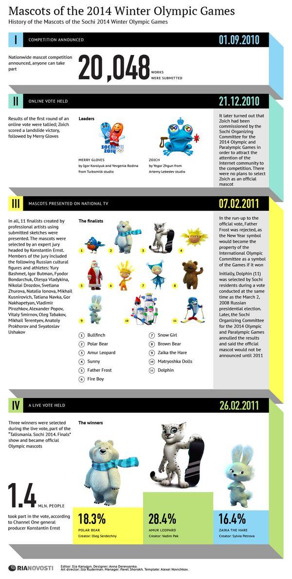 Mascots of 2014 Winter Olympic Games - Sputnik International