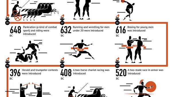 Chronicle of the Ancient Olympic Games - Sputnik International