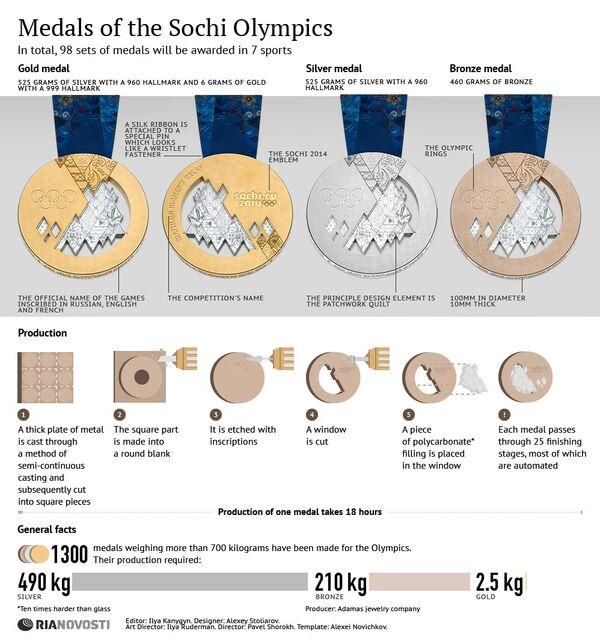 Medals of the Sochi Olympics - Sputnik International