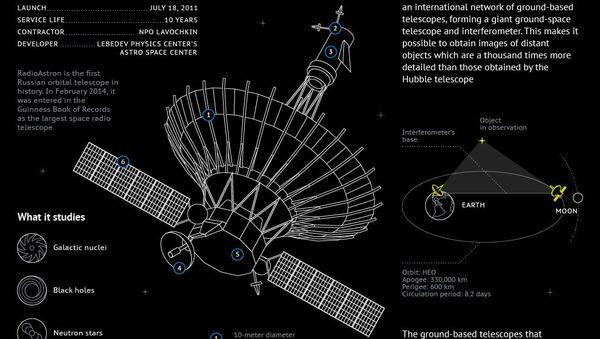 RadioAstron Russian Space Observatory - Sputnik International